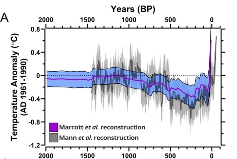 Average global temperature over the last ~2,000 years. Note the massive uptick on the far right side.