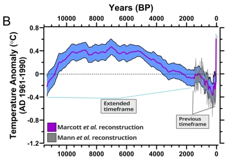 Marcott's team used ocean records to reconstruct global climate further back in time than ever before.