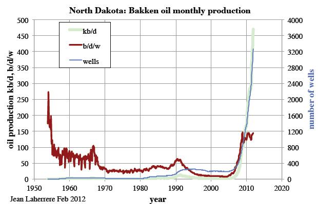 Bakken shale production