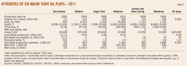 Oil & Gas Journal: tight oil plays