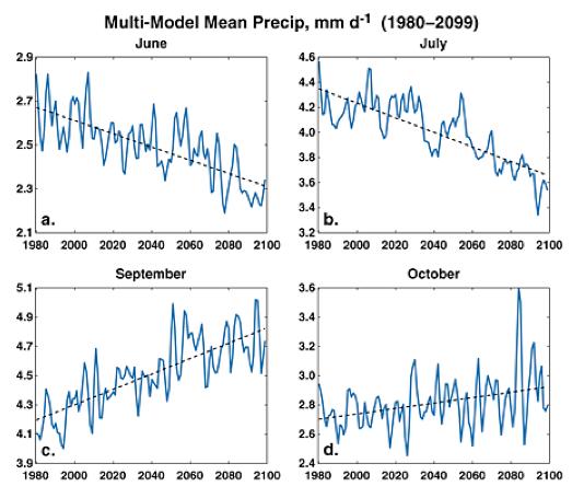 monsoon climate change graph
