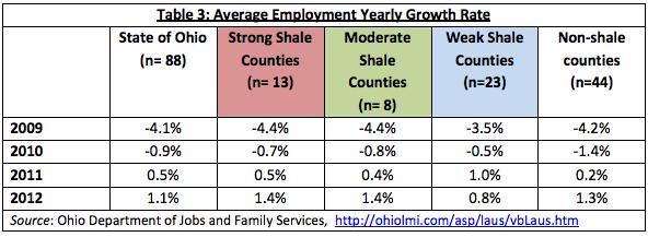Ohio jobs growth re fracking
