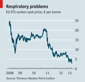 ETS carbon price