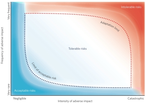 Nature Climate Change: risk assessment