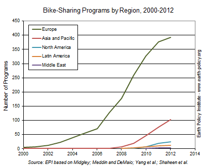 bikeshare-by-region-earth-policy-institute