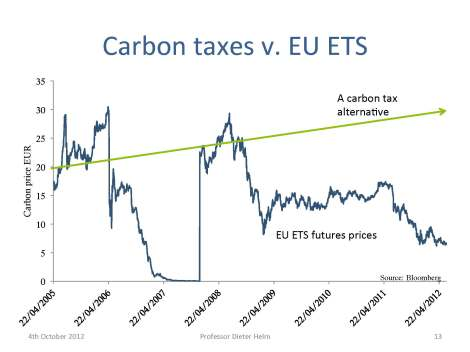 Carbon tax vs. EU ETS