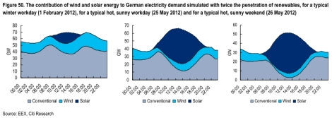 Citigroup: double Germany renewables