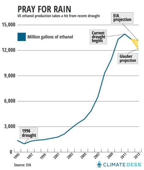 drought-ethanol-CD