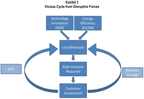 EEI: vicious cycle of disruptive forces