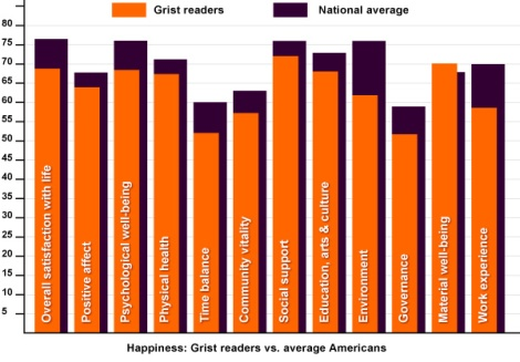 Happiness: Grist readers vs. average Americans