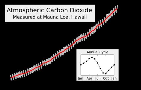 Mauna_Loa_Carbon_Dioxide-en.svg