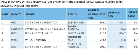 UNEP: top five environmental impacts