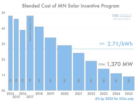 blended cost of MN solar energy standard