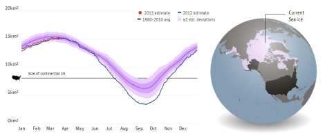 Arctic sea ice, which normally recedes in the summer months, saw record lows in 2012. A few estimates suggest that between 2020 and 2030 the summers could have no sea ice at all. Figures are in thousands. Click to embiggen.