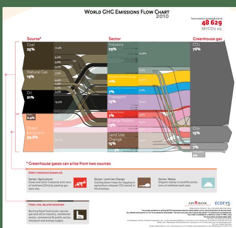 Ecofys: global GHG flowchart