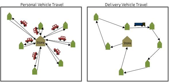 Grocery delivers can travel fewer miles overall than do individual shoppers. (Click to embiggen.)