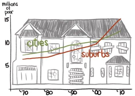 poor-in-cities-vs-suburbs