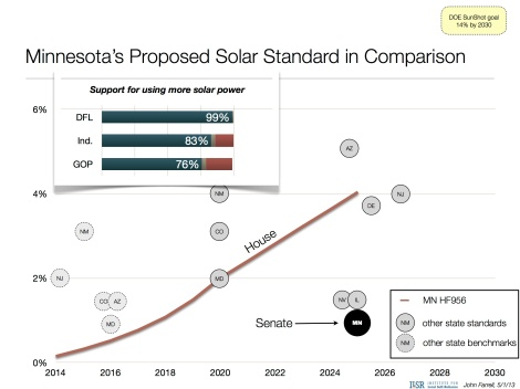 Minnesota proposed solar energy standard May 2013