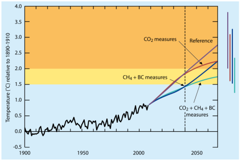 UNEP: mitigation with super pollutants