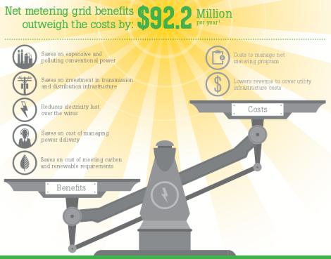 Vote Solar: NEM infographic