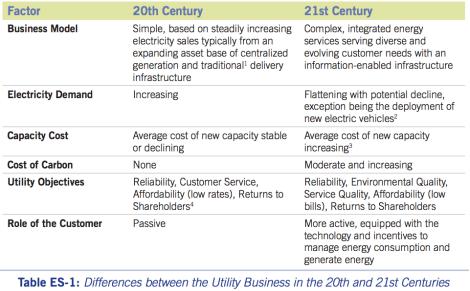 Ceres: utilities 20th & 21st century