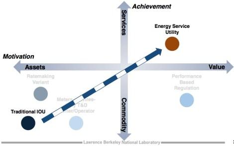 LBNL: utility models