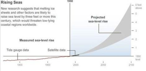 sea-level-rise-chart