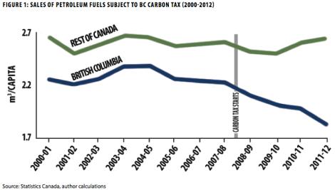 BC carbon tax, fuel consumption