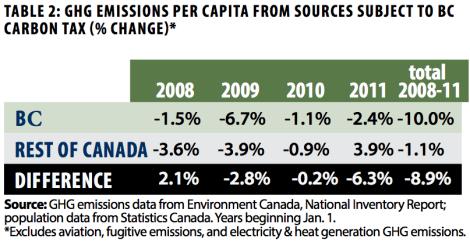 BC carbon tax, GHGs