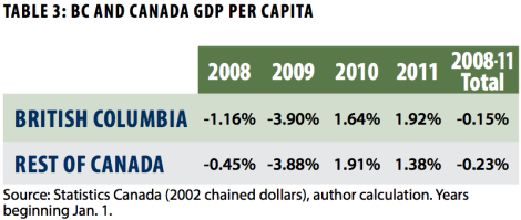 BC carbon tax, GDP