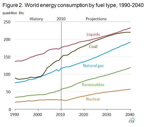 EIA: 2030 world energy by type