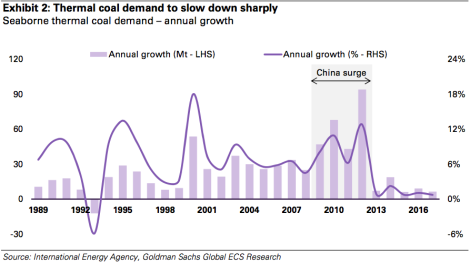 Goldman Sachs: annual growth in seaborne thermal coal demand