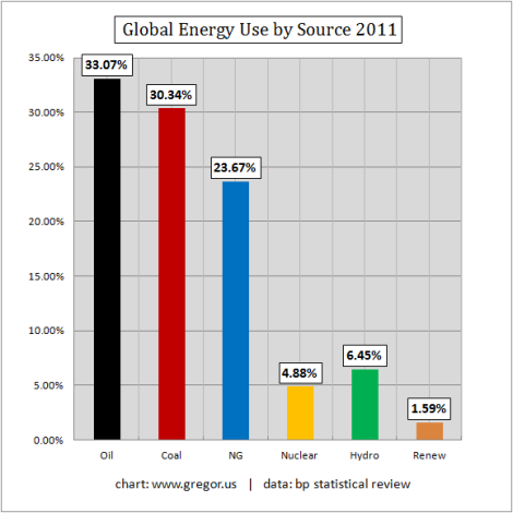 Gregor.us: world energy consumption by source