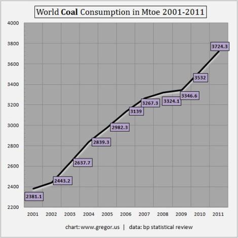 Gregor.us: world coal consumption
