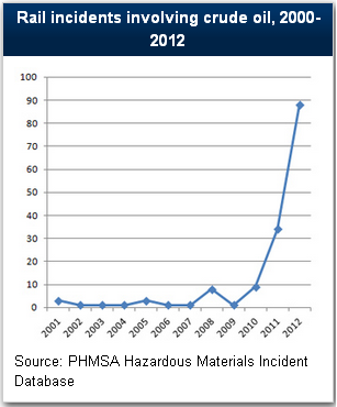 rail-accidents-oil-chart