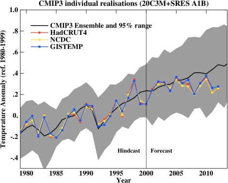 Climate models