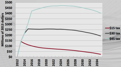 REMI: Mass. carbon tax, GDP