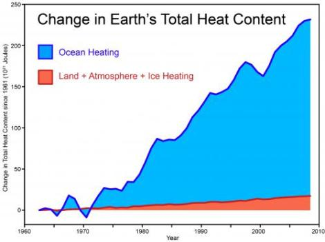 Total earth heat content
