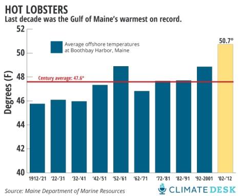 warming-seas-640_2