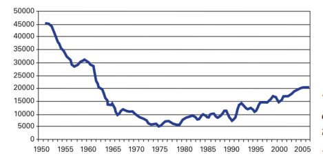The number of cyclists riding into Copenhagen during morning peak rush hour, 1950-2005