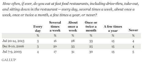 gallup-fast-food-results1