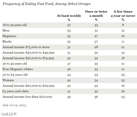 gallup-fast-food-results2