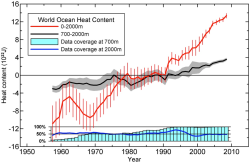 The increase in global ocean heat content from 1955-2010, from Levitus et al., Geophysical Research Letters, 2012. Click to embiggen.