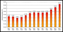 Globally averaged surface temperatures, by decade (includes combined land and sea surface temperatures). Click to embiggen.