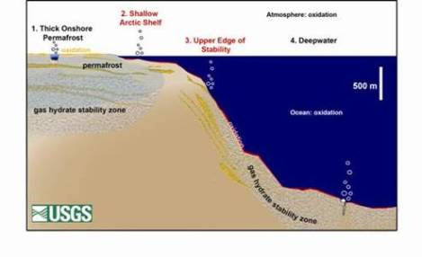 Cross-section showing the location of methane hydrates, which are most vulnerable to dissolution in regions 2 and 3.