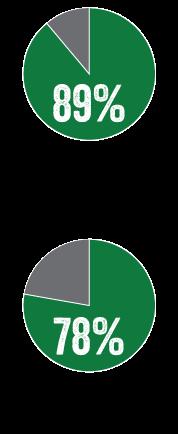 CBC-chart