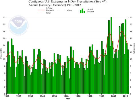 Extremes in U.S. one-day precipitation, 1910-2012.