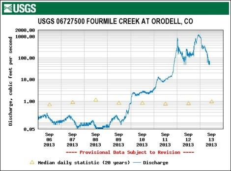 USGS.fourmileatorodell_0