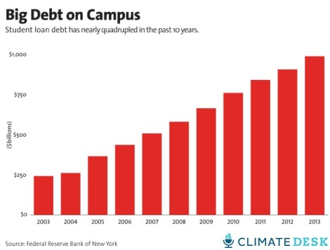 debt quadrupled[1]