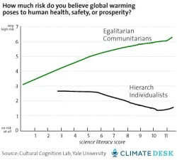 "The ""smart idiot"" effect: Kahan's research shows that with increasing levels of scientific literacy, liberals (""egalitarian communitarians"") and conservatives (""hierarchical individualists"") become more polarized over global warming."